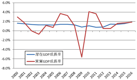 図表3:ドイツ:潜在GDP成長率と実質GDP成長率