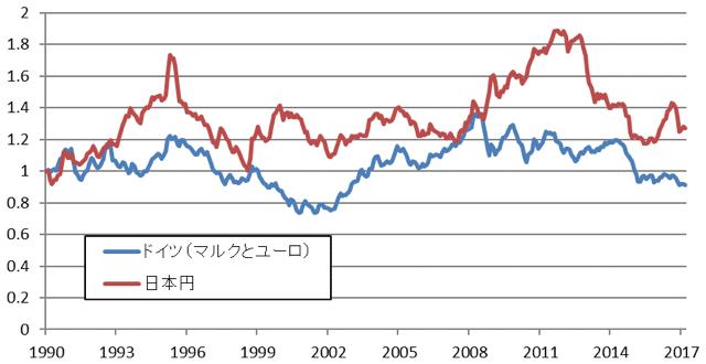 図表5:日本・ドイツ:通貨の対ドル相場の推移